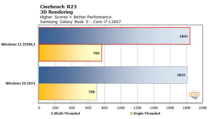Windows 11 muestra un aumento de rendimiento significativo sobre Windows 10 32