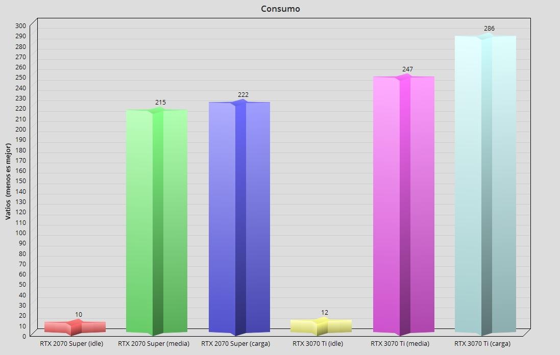 GeForce RTX 3070 Ti, análisis: Afinada como un violín 74