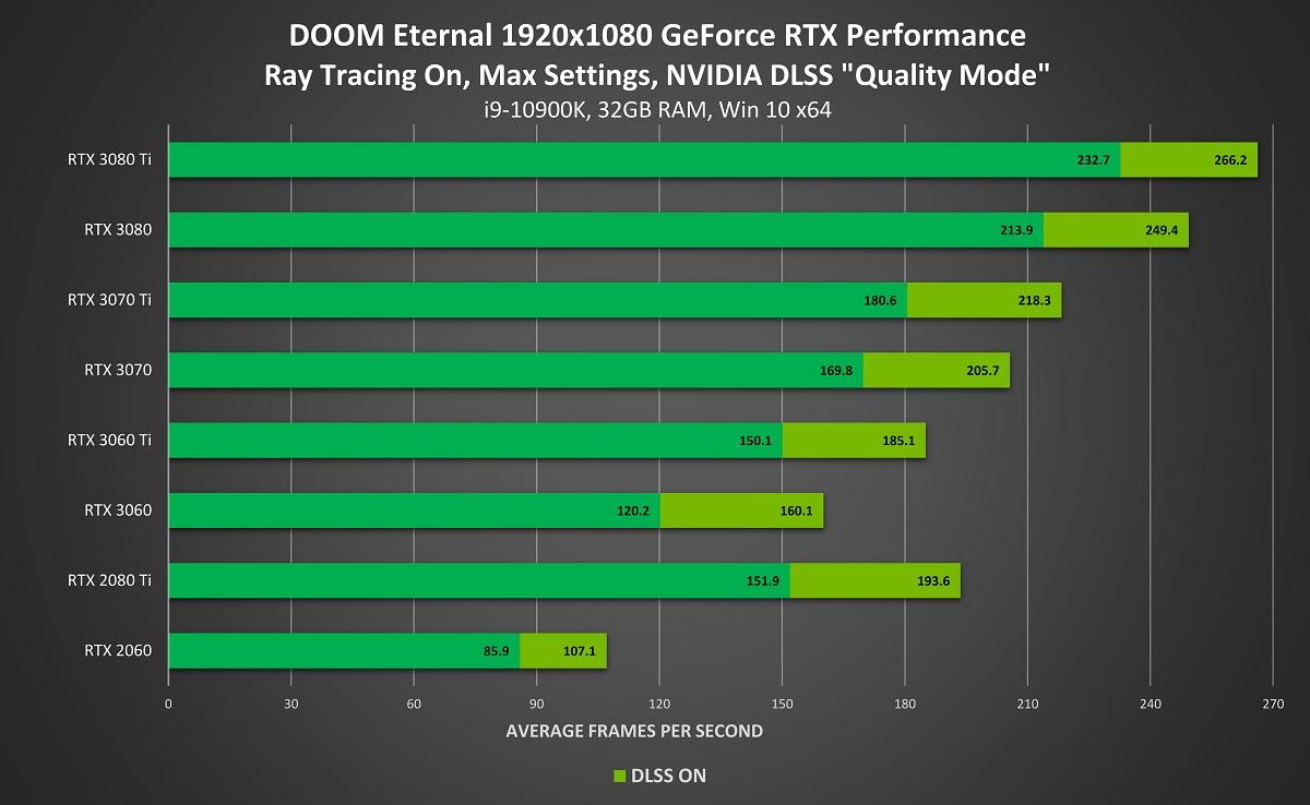 DOOM Eternal con trazado de rayos y DLSS 2.0: Hasta el doble de rendimiento 41