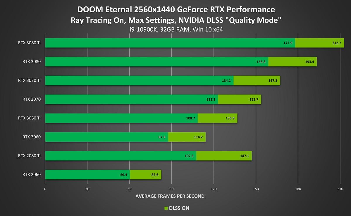 DOOM Eternal con trazado de rayos y DLSS 2.0: Hasta el doble de rendimiento 43