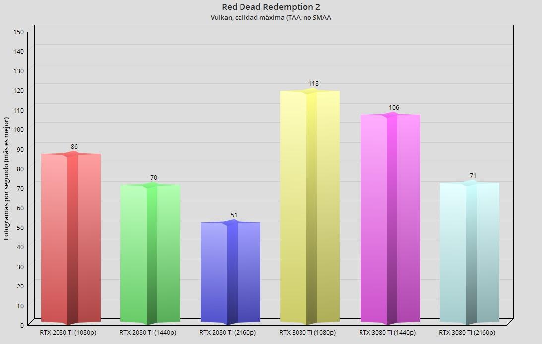 GeForce RTX 3080 Ti, análisis: Mirando a lo más alto 69
