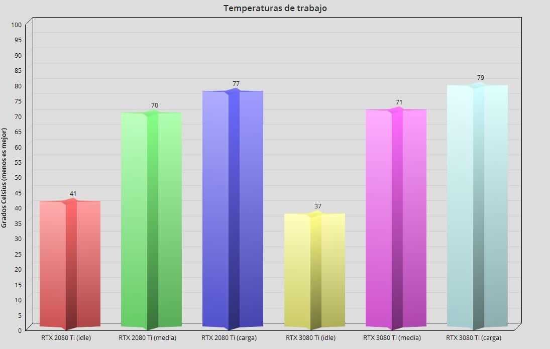 GeForce RTX 3080 Ti, análisis: Mirando a lo más alto 90