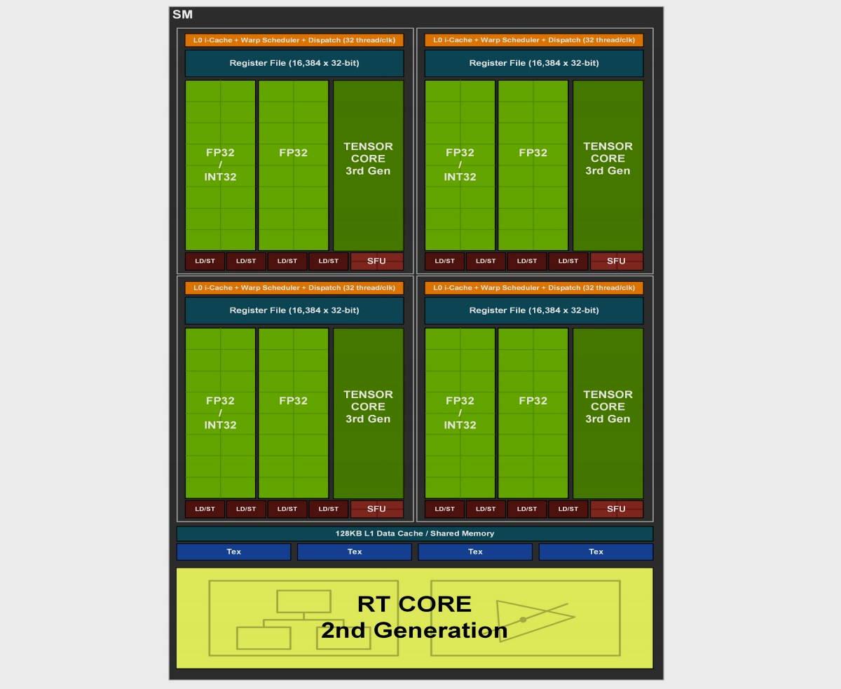GeForce RTX 3080 Ti, análisis: Mirando a lo más alto 40