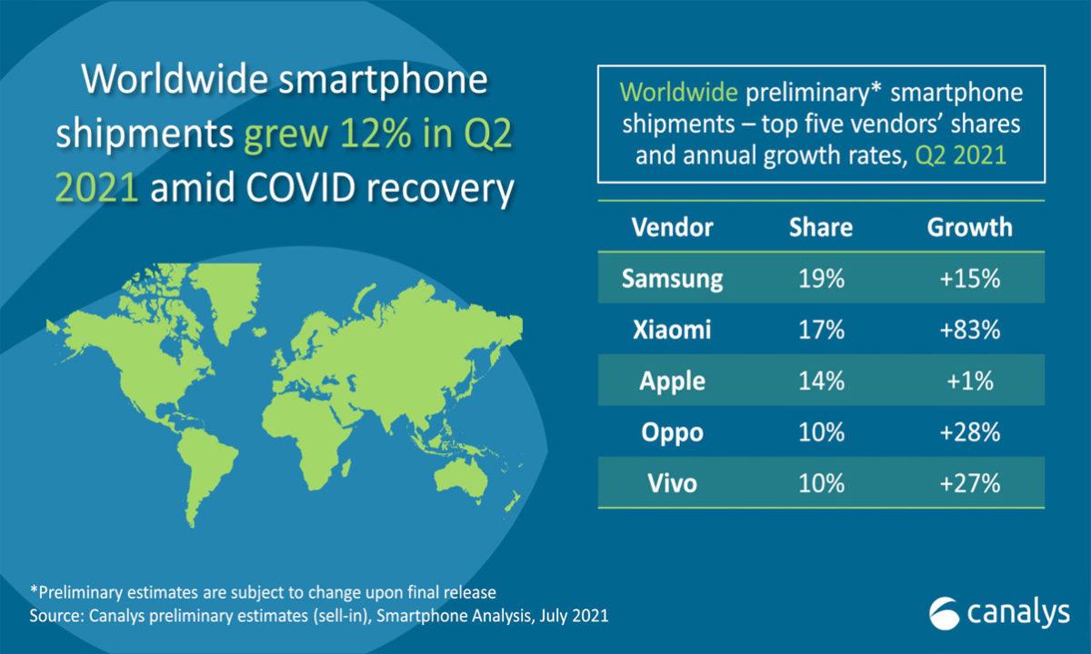 Canalys ventas smartphones 2021 Xiaomi