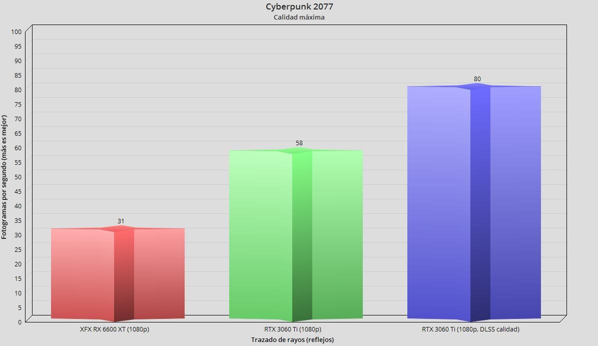 XFX Radeon RX 6600 XT Merc 308, análisis: Abrazando el gaming en 1080p 74