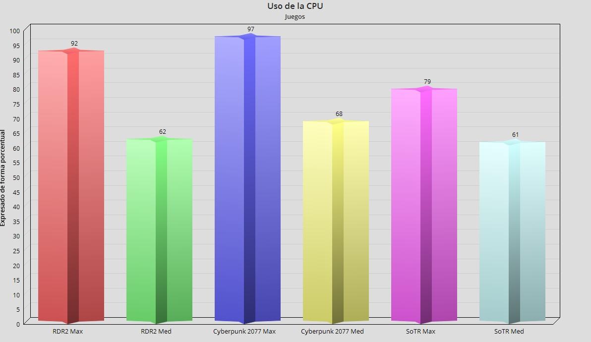 ASUS TUF Dash F15 con RTX 3060 Mobile, análisis: Gaming en un portátil ligero y asequible 97