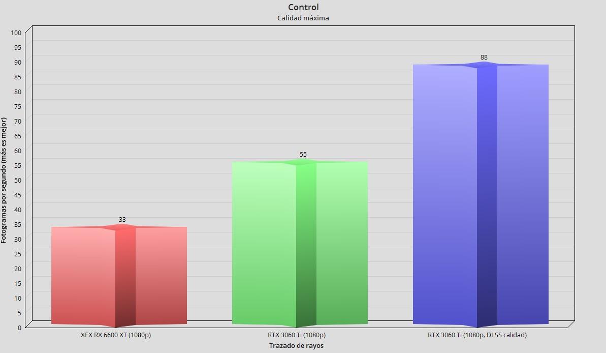 XFX Radeon RX 6600 XT Merc 308, análisis: Abrazando el gaming en 1080p 72