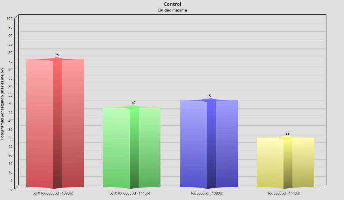 XFX Radeon RX 6600 XT Merc 308, análisis: Abrazando el gaming en 1080p 70