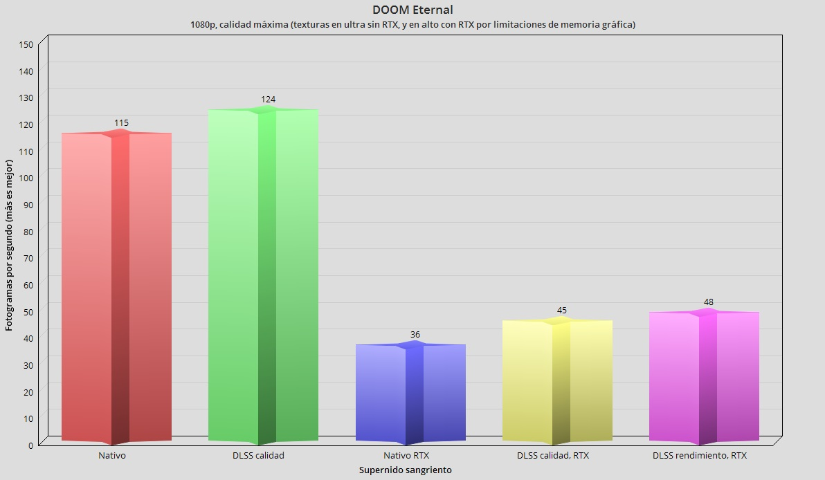 ASUS TUF Dash F15 con RTX 3060 Mobile, análisis: Gaming en un portátil ligero y asequible 93