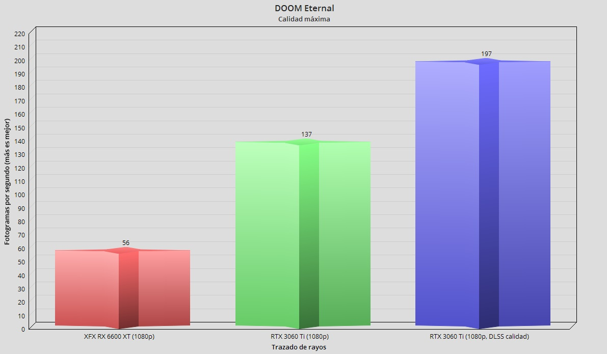XFX Radeon RX 6600 XT Merc 308, análisis: Abrazando el gaming en 1080p 78