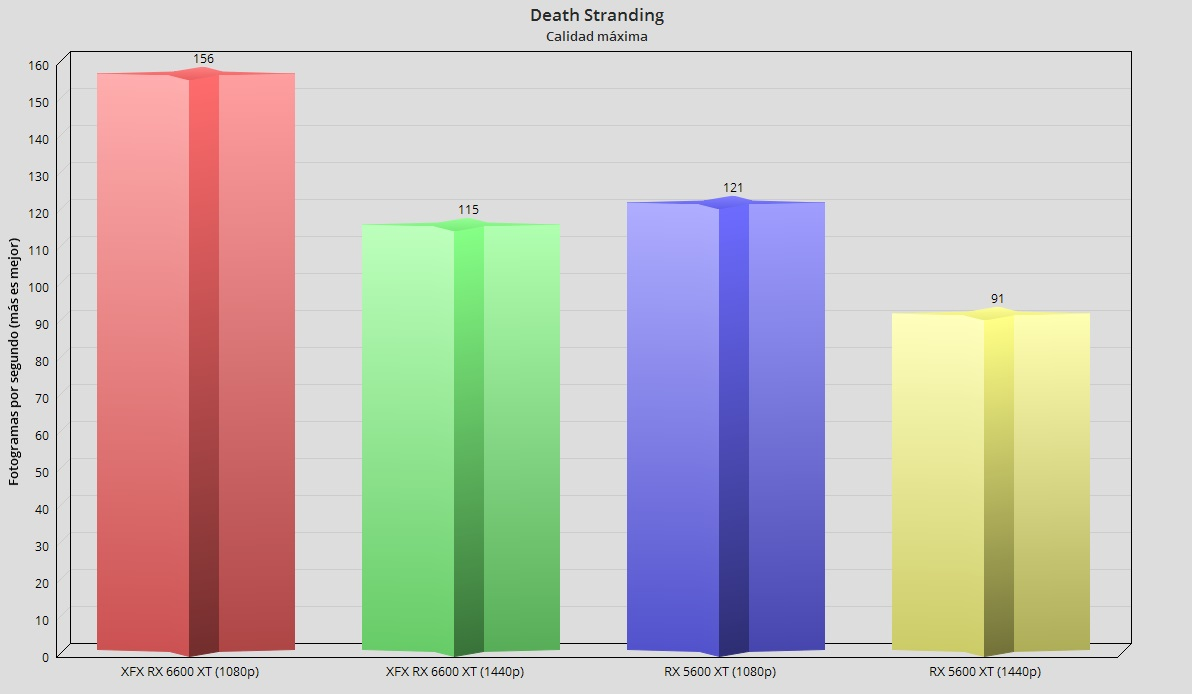XFX Radeon RX 6600 XT Merc 308, análisis: Abrazando el gaming en 1080p 66