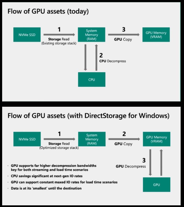 DirectStorage llegará a Windows 10, pero solo a medias 30