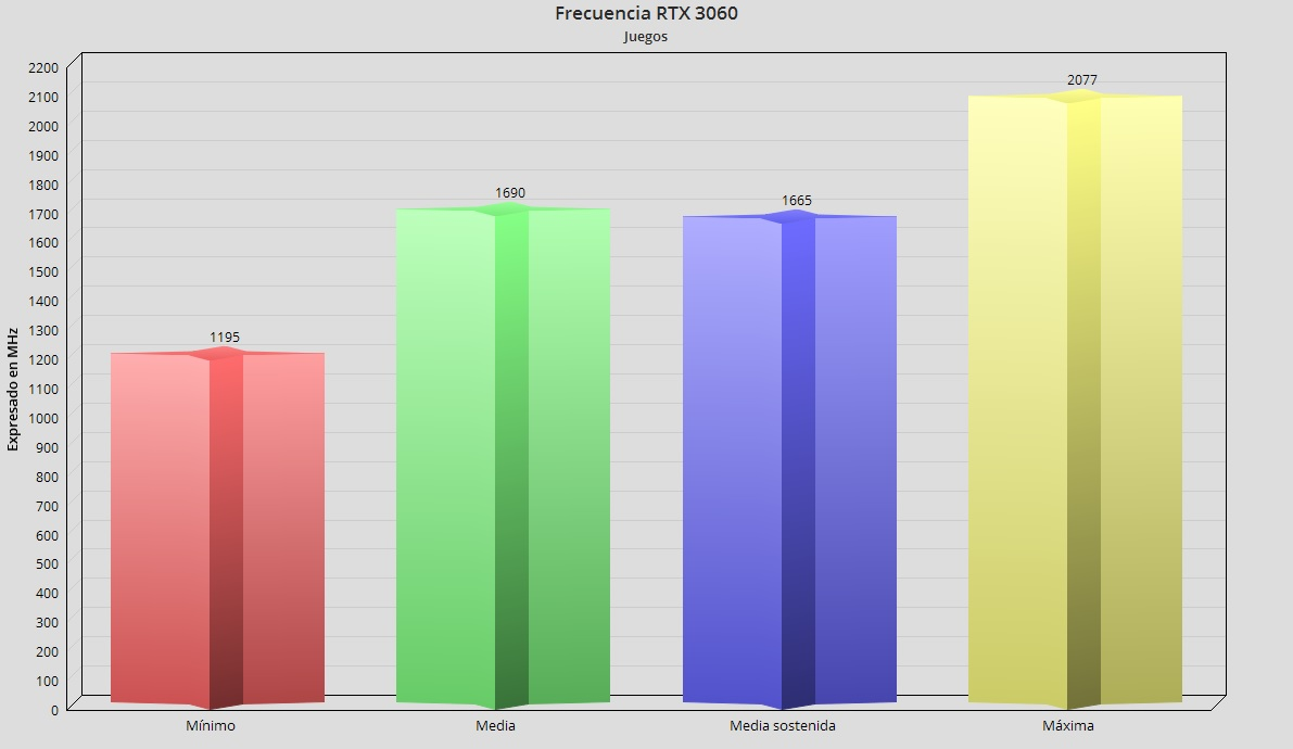 ASUS TUF Dash F15 con RTX 3060 Mobile, análisis: Gaming en un portátil ligero y asequible 99