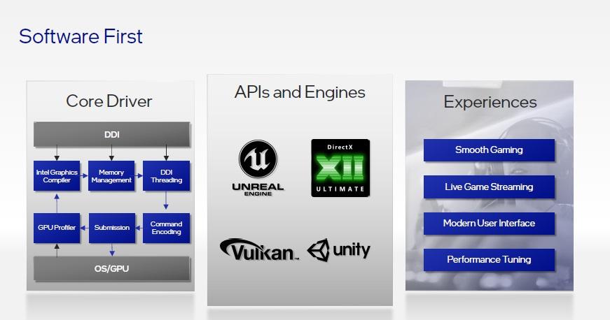 Intel muestra sus cartas y confirma que va a por todas: Alder Lake-S e Intel Arc marcarán un antes y un después 45