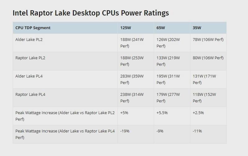 Intel Raptor Lake-S TDP