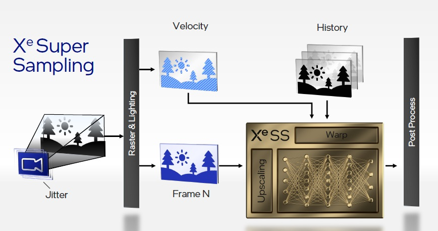 Intel XeSS