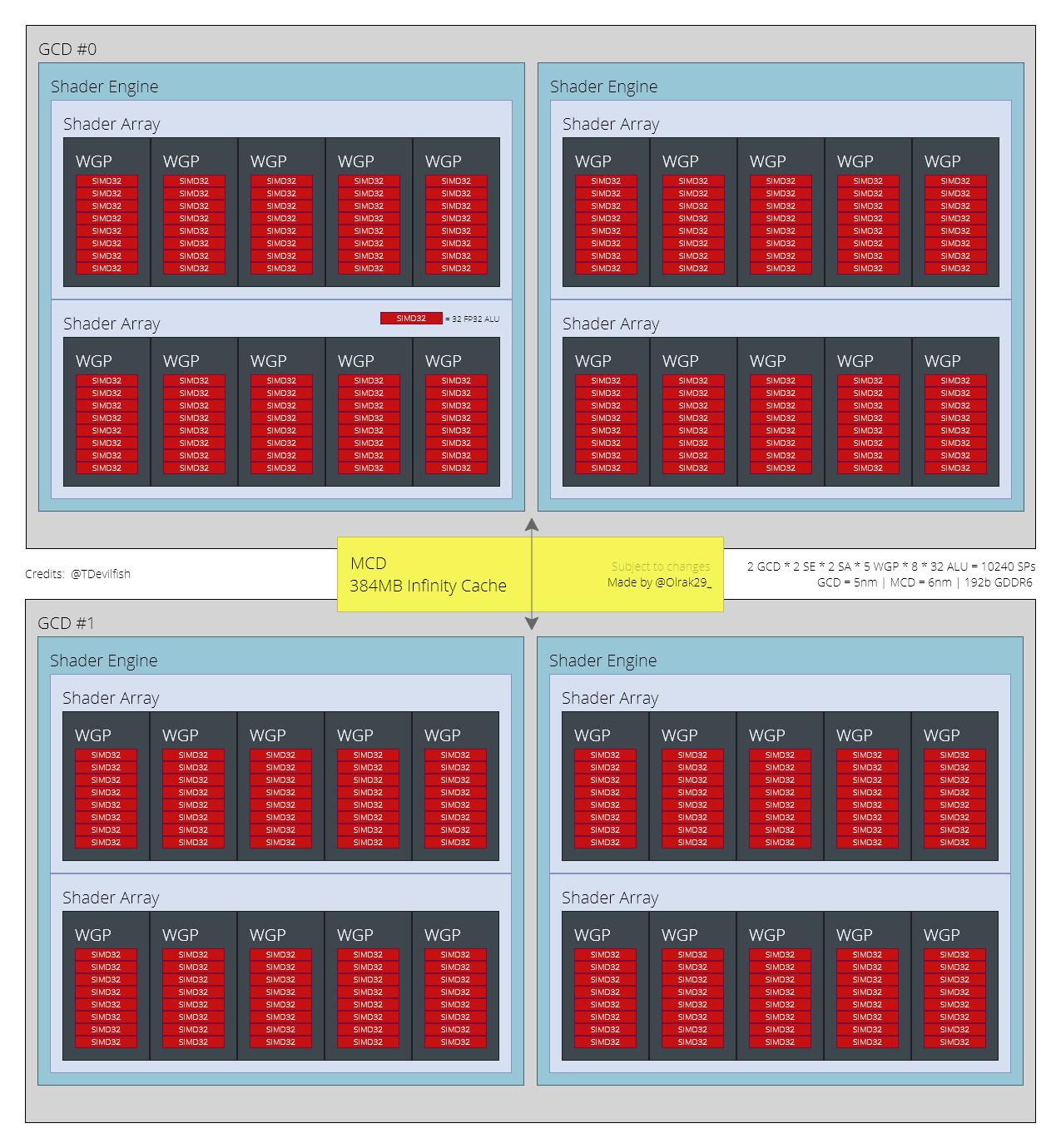 GPU Radeon RX 7700 XT
