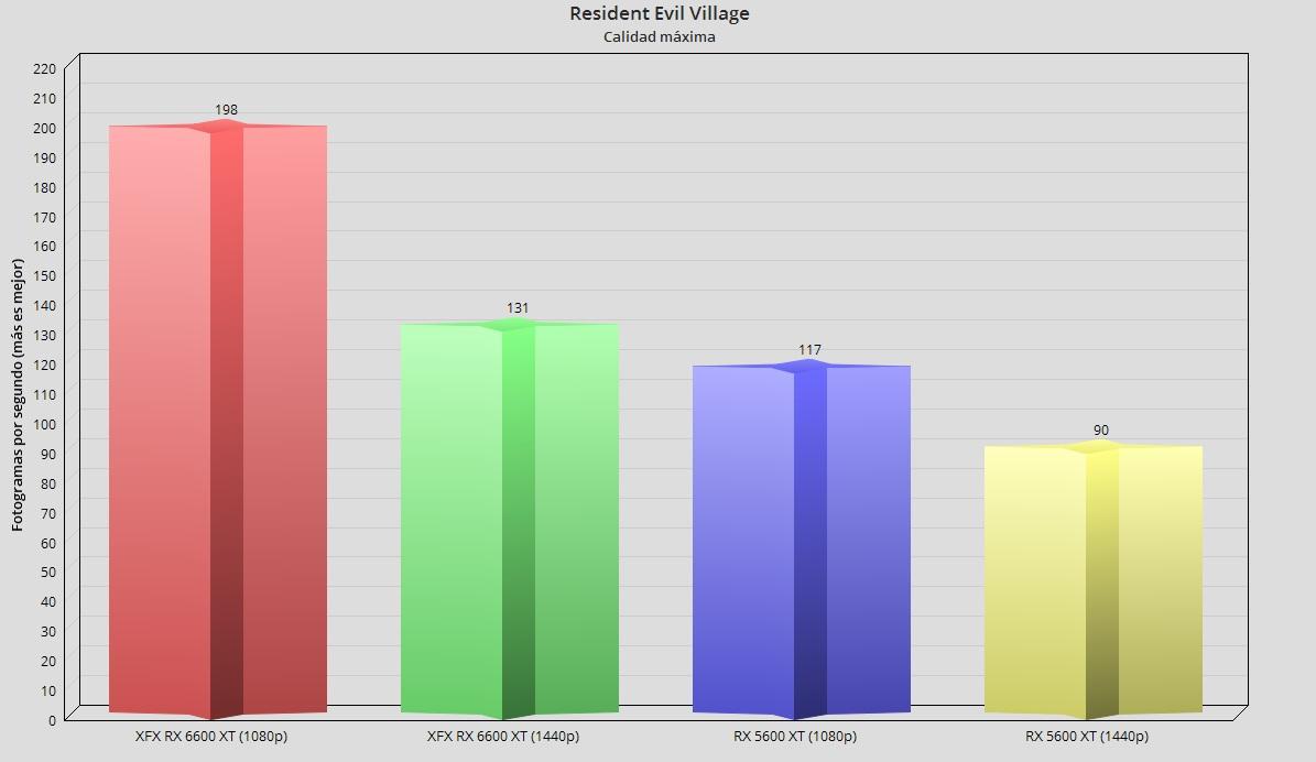 XFX Radeon RX 6600 XT Merc 308, análisis: Abrazando el gaming en 1080p 54