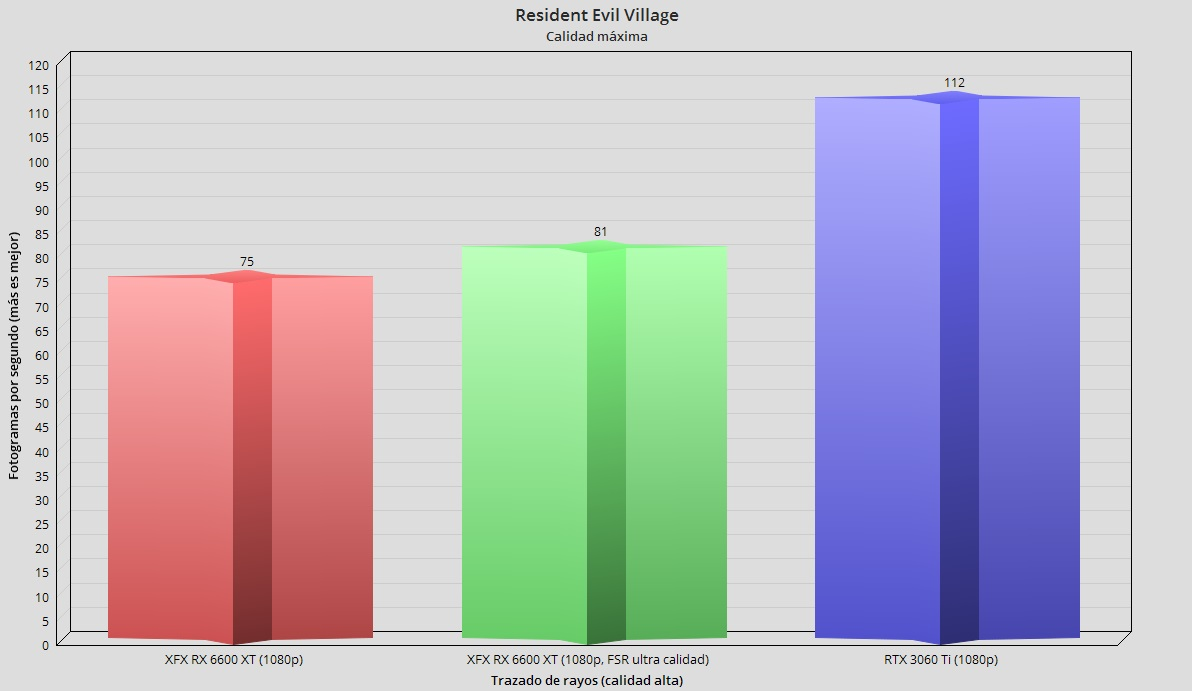 XFX Radeon RX 6600 XT Merc 308, análisis: Abrazando el gaming en 1080p 76