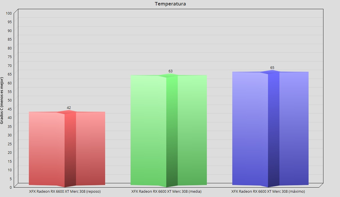XFX Radeon RX 6600 XT Merc 308, análisis: Abrazando el gaming en 1080p 83