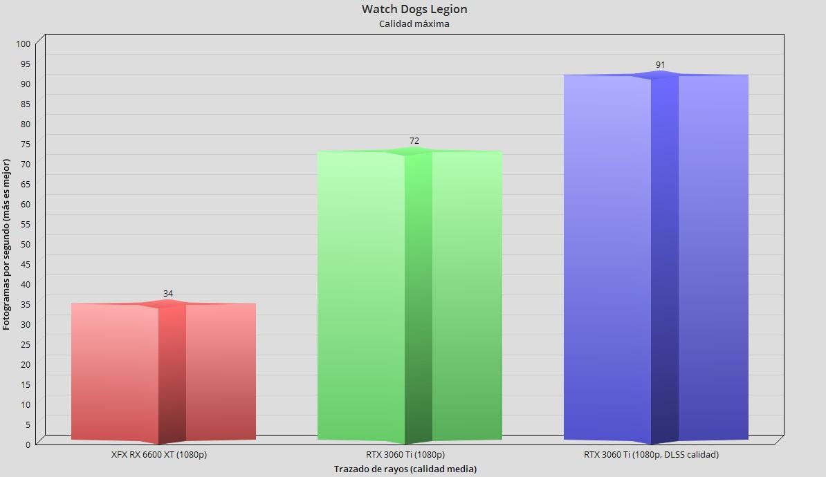 XFX Radeon RX 6600 XT Merc 308, análisis: Abrazando el gaming en 1080p 80