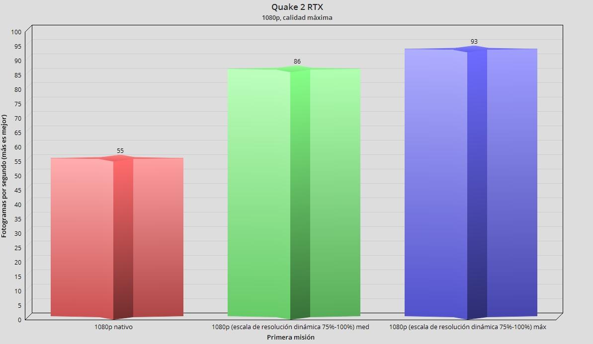 ASUS TUF Dash F15 con RTX 3060 Mobile, análisis: Gaming en un portátil ligero y asequible 91