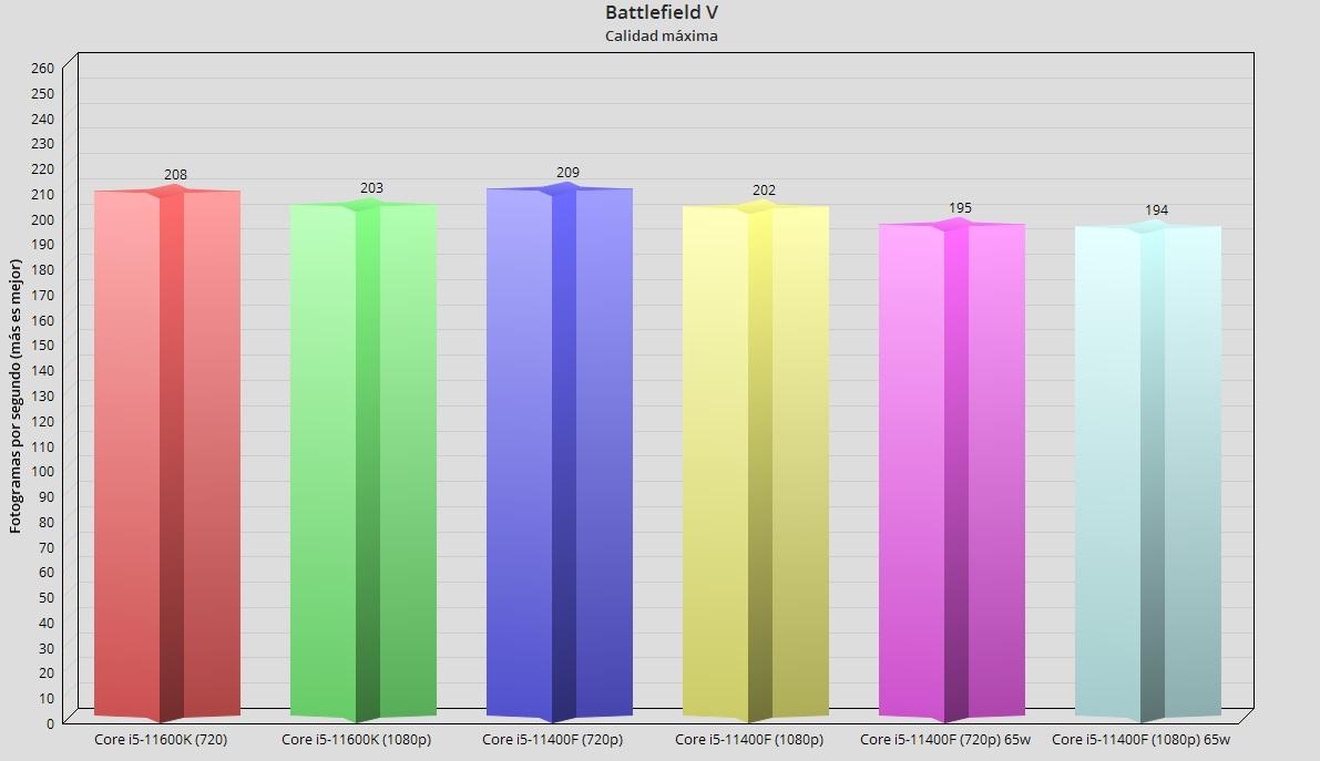 Intel Core i5-11400F, análisis: El mejor procesador precio-prestaciones 59