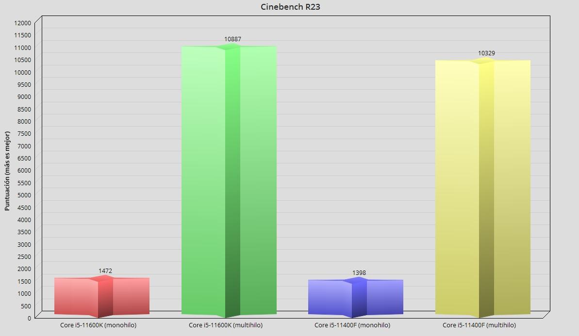 Intel Core i5-11400F, análisis: El mejor procesador precio-prestaciones 41