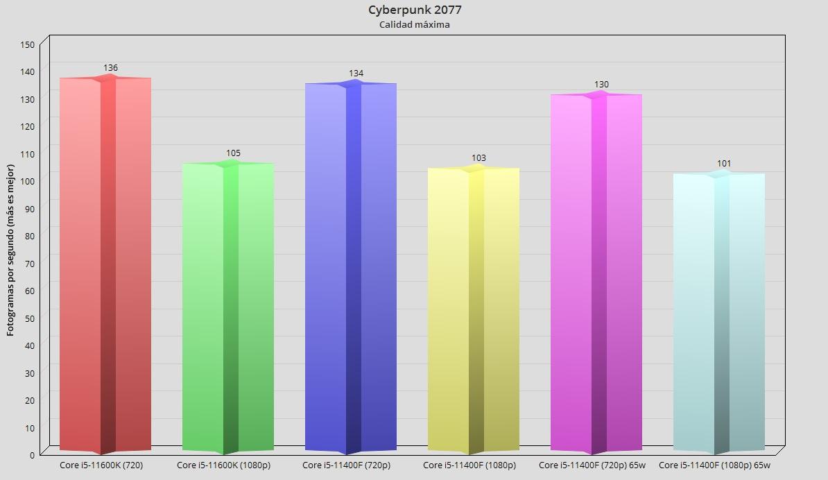 Intel Core i5-11400F, análisis: El mejor procesador precio-prestaciones 49