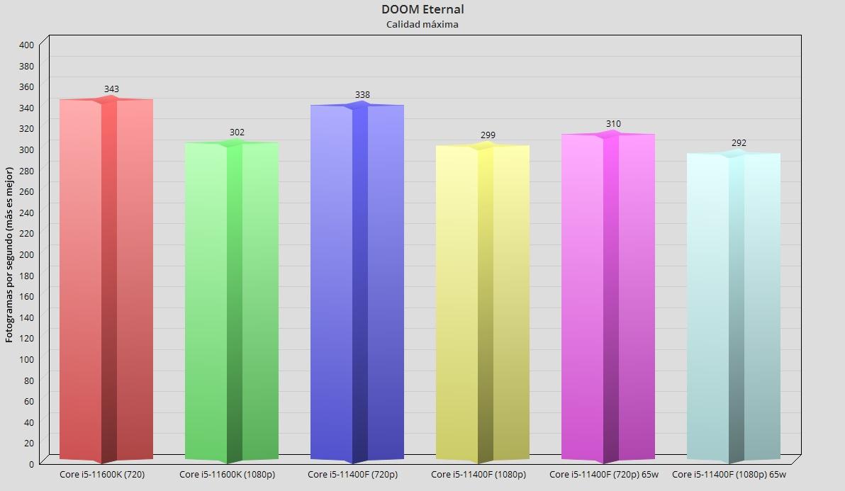 Intel Core i5-11400F, análisis: El mejor procesador precio-prestaciones 57
