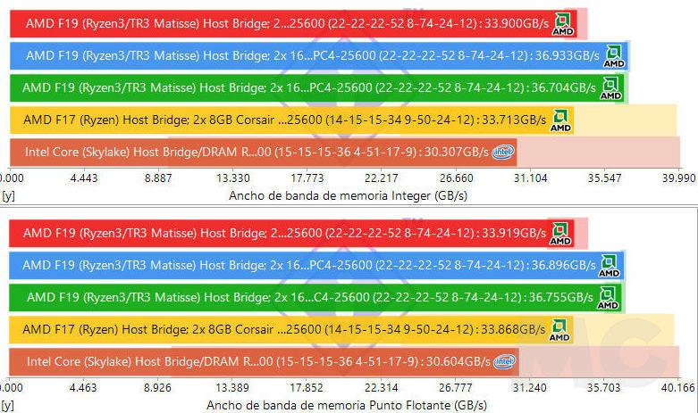 Kingston Fury Renegade, el rendimiento y la estabilidad que necesitas en tus memorias RAM 48