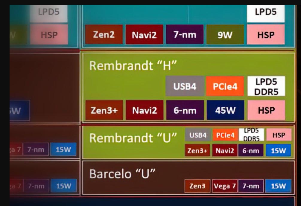 AMD mete en producción las APU Ryzen 6000 'Rembrandt' 29