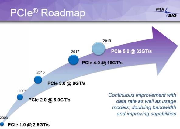 Las SSD PCIe Gen 5 están en camino para disponibilidad en 2022 31