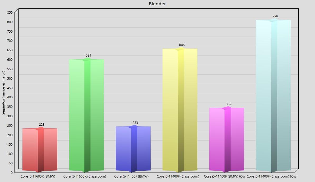 Intel Core i5-11400F, análisis: El mejor procesador precio-prestaciones 43
