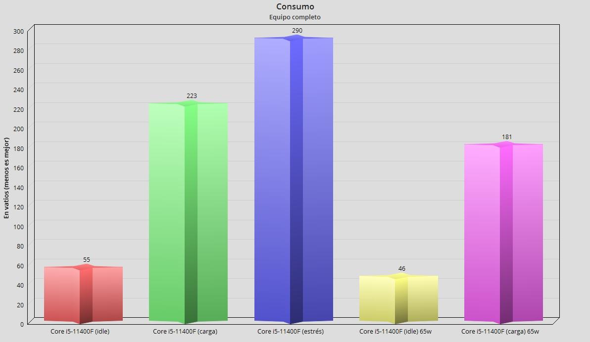 Intel Core i5-11400F, análisis: El mejor procesador precio-prestaciones 62
