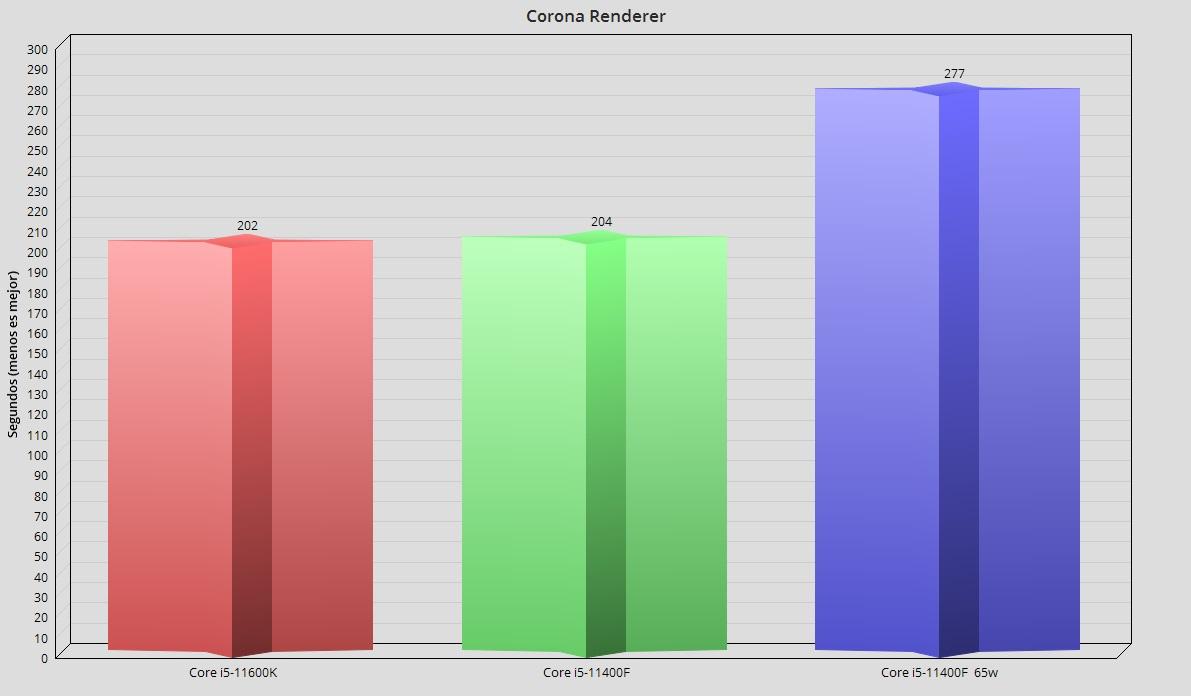 Intel Core i5-11400F, análisis: El mejor procesador precio-prestaciones 45