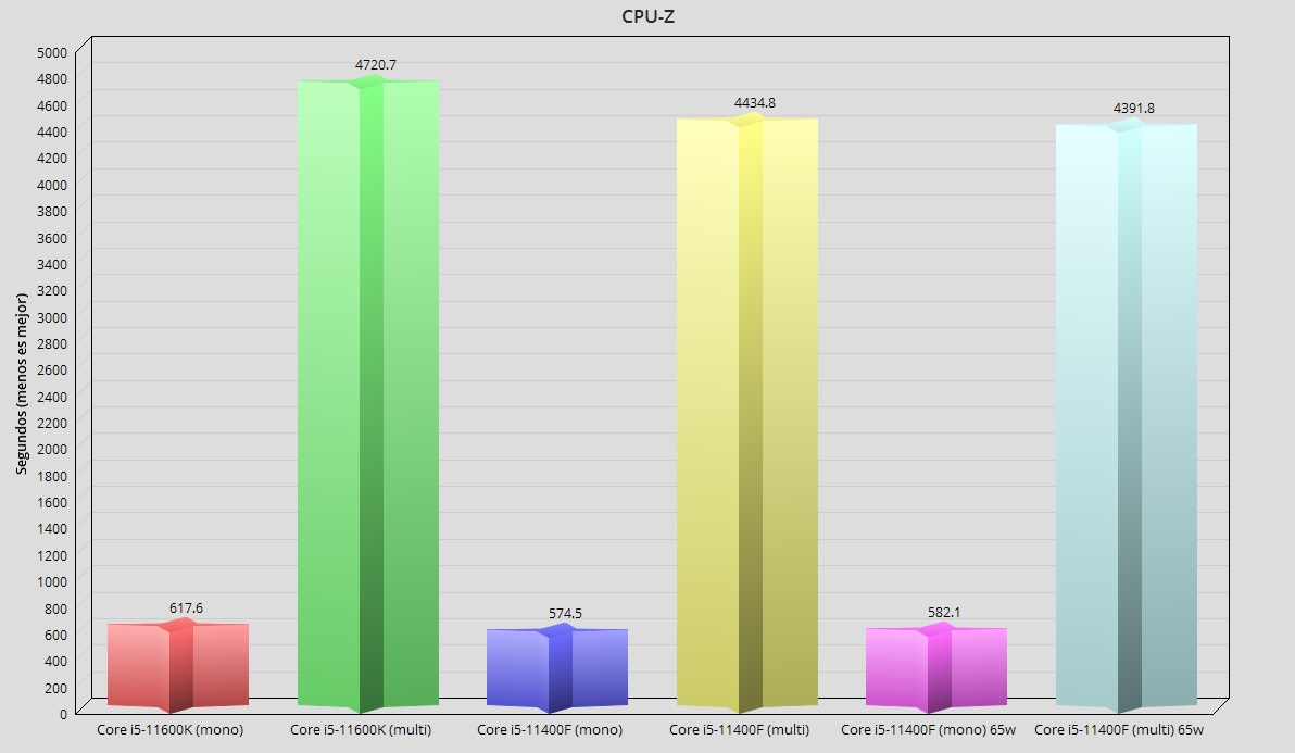 Intel Core i5-11400F, análisis: El mejor procesador precio-prestaciones 47