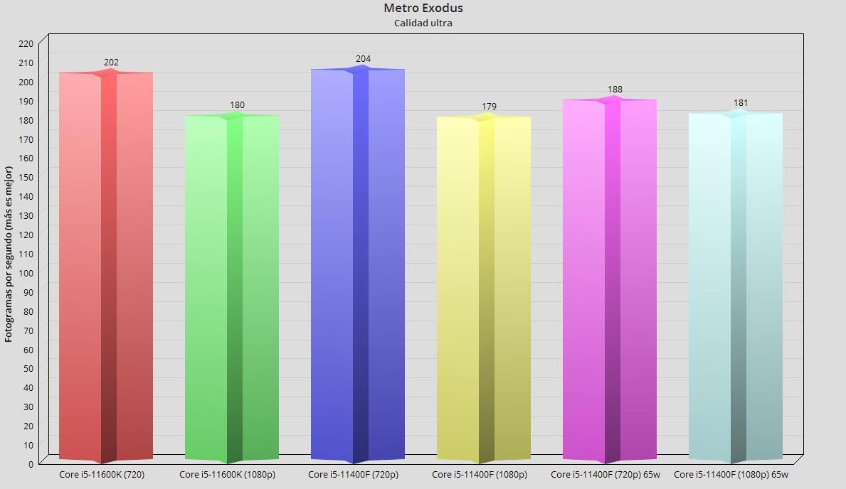Intel Core i5-11400F, análisis: El mejor procesador precio-prestaciones 55