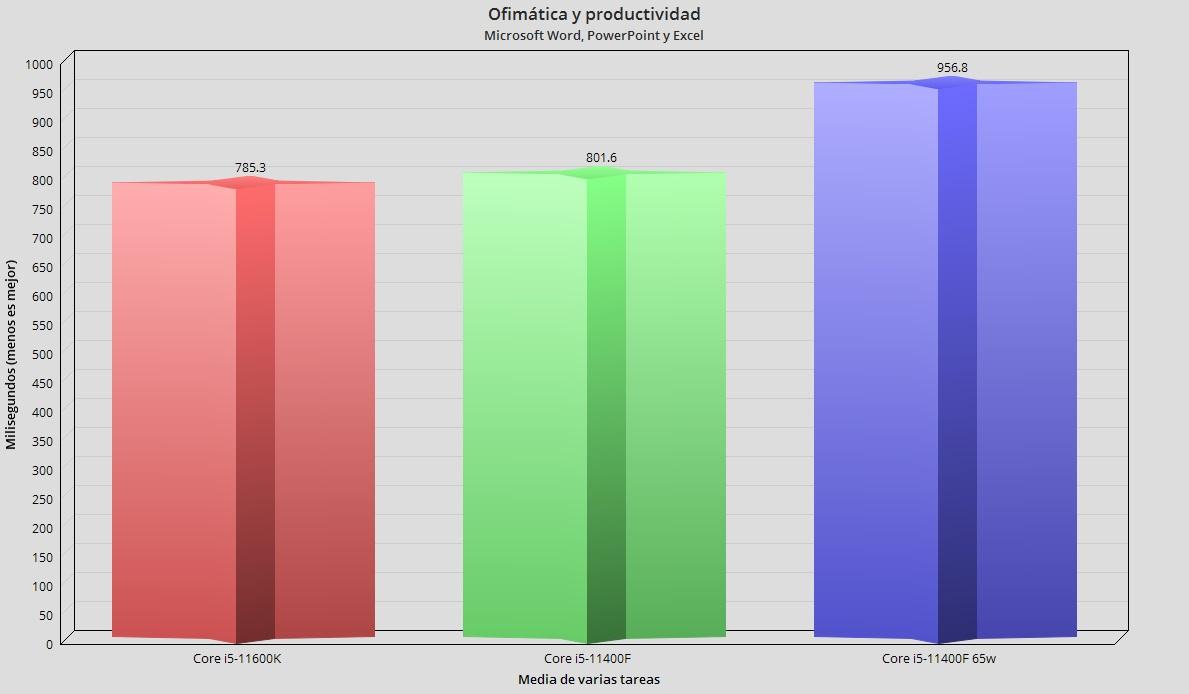 Intel Core i5-11400F, análisis: El mejor procesador precio-prestaciones 39