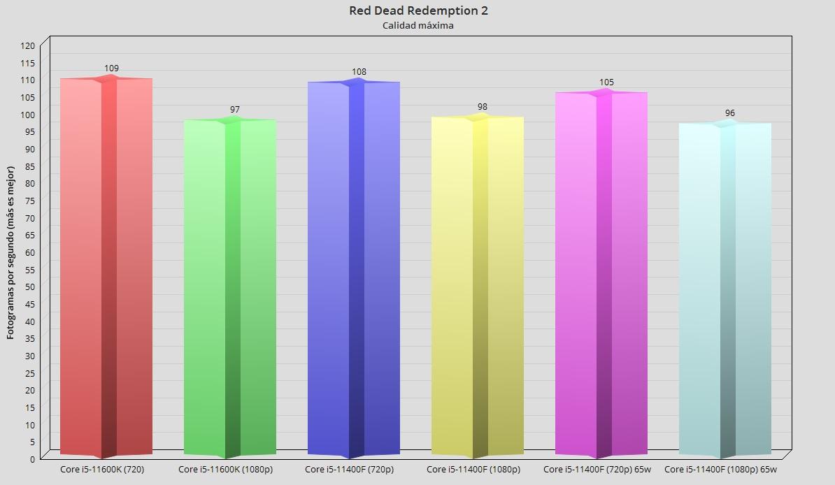 Intel Core i5-11400F, análisis: El mejor procesador precio-prestaciones 53