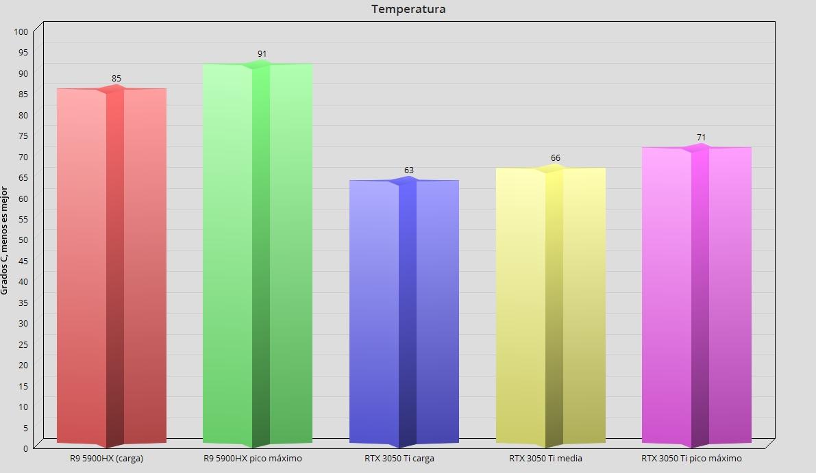 ASUS Vivobook Pro X16 temperaturas