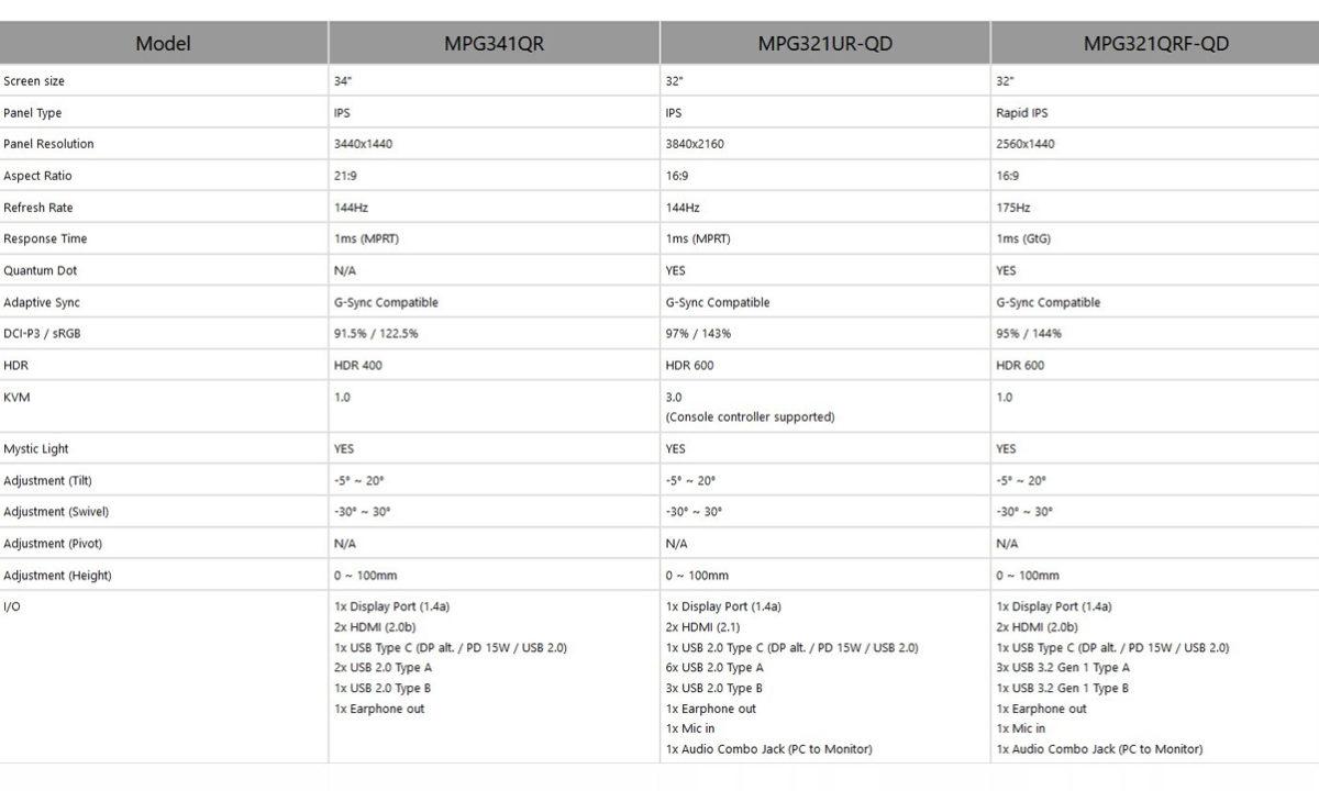 MSI Optix MPG monitores gaming especificaciones
