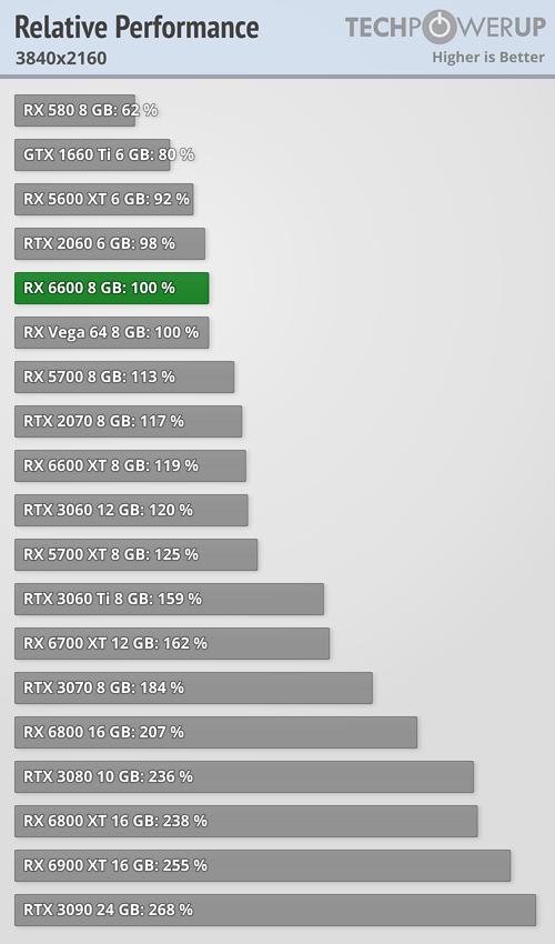 Radeon RX 6600: Especificaciones, precio y rendimiento 29