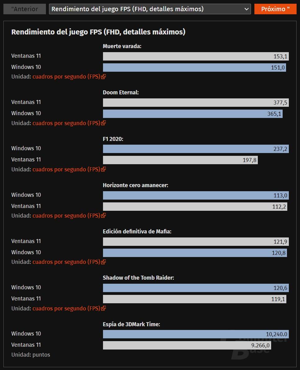 Windows 11 rinde peor en juegos
